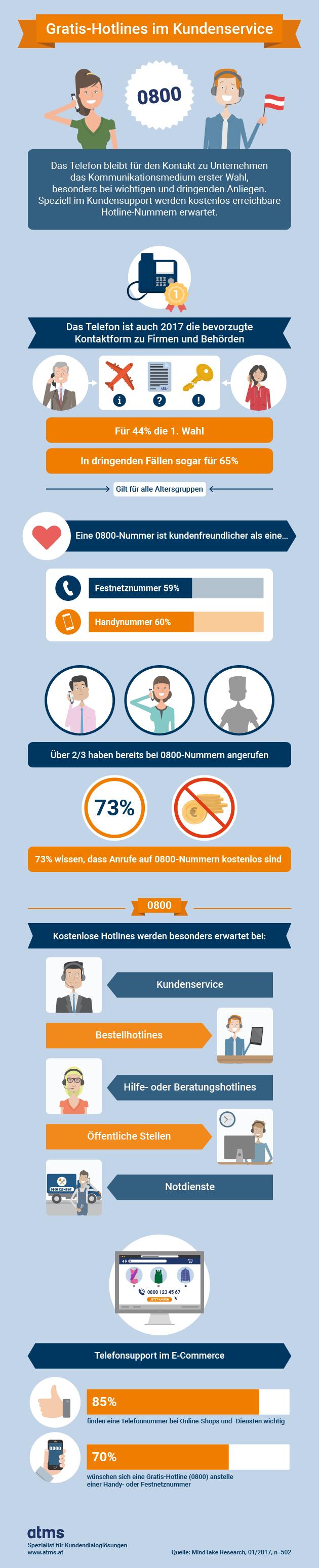 Infografik: Gratis Hotlines im Kundenservice (c) atms