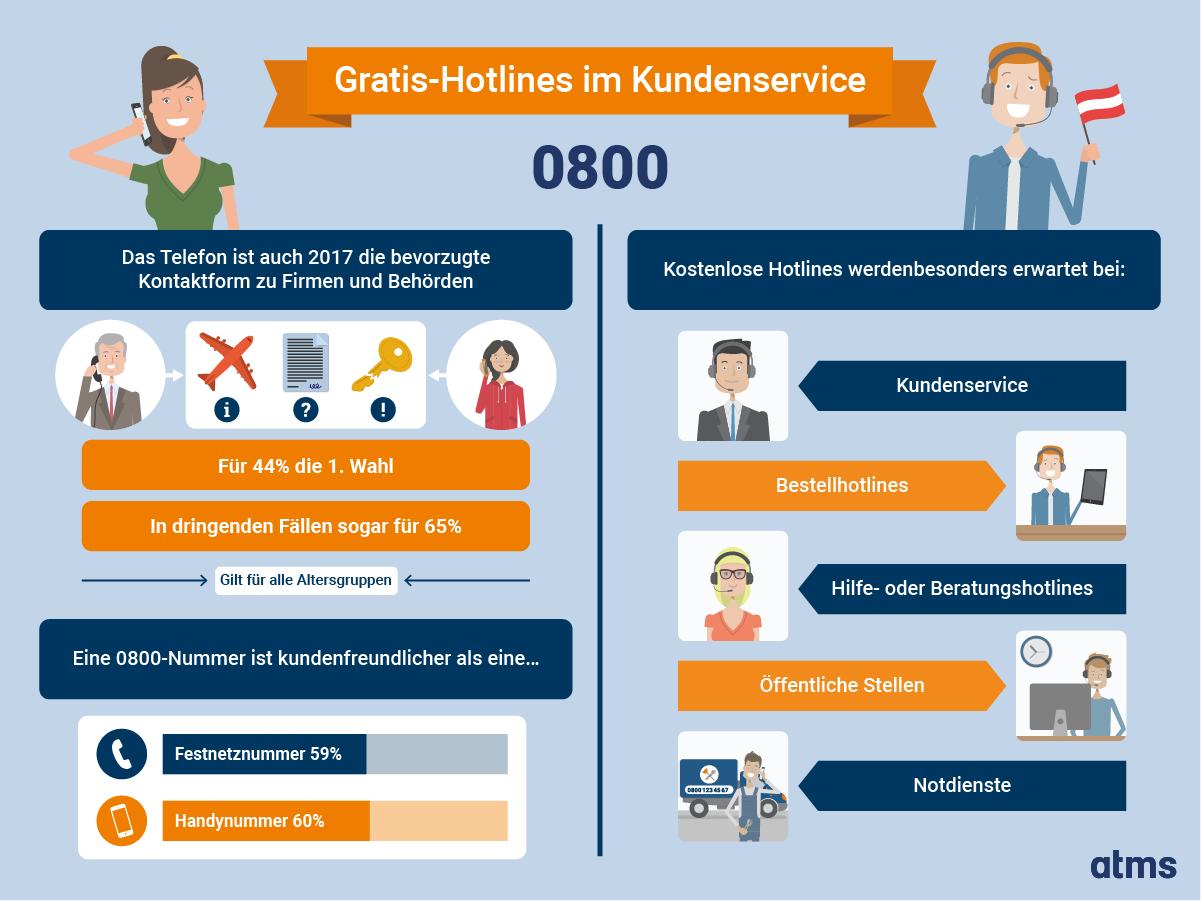 Gratis-Hotlines im Kundenservice