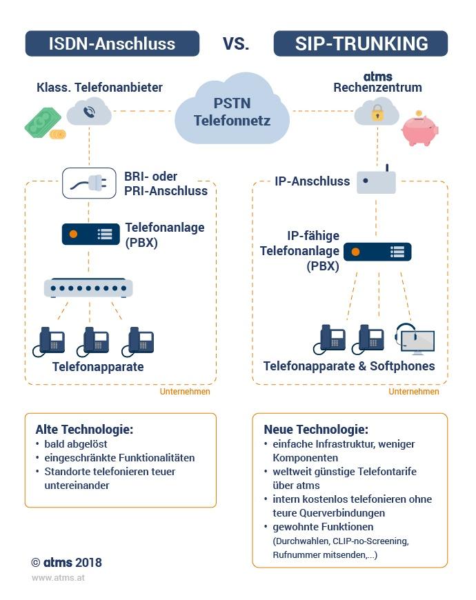 atms Infografik ISDN vs SIP_2018