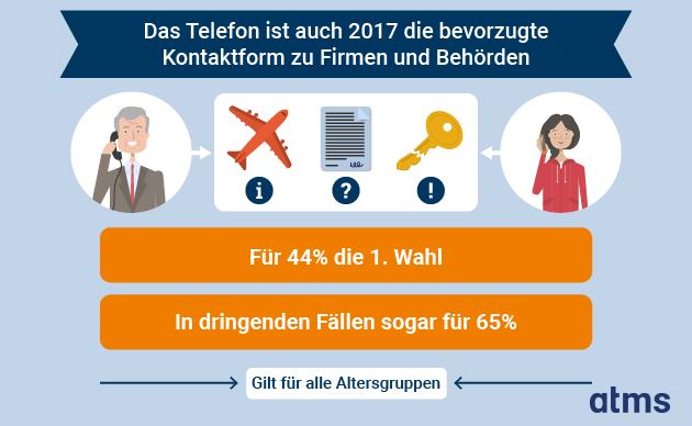 atms-Studie: In dringenden Fällen bevorzugen 65% aller Kunden das Telefon als Kontaktform.