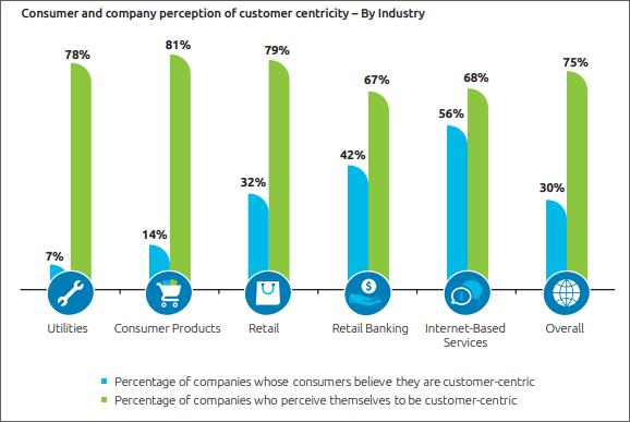 Customer Centricity: Die Einschätzungen zur Kundenorientierung klaffen zwischen Unternehmen und Kunden oft auseinander.