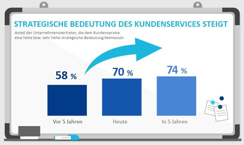 Die strategische Bedeutung des Kundenservice steigt